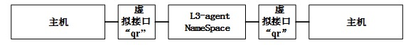 OpenStack L3-agent NameSpace连接方式